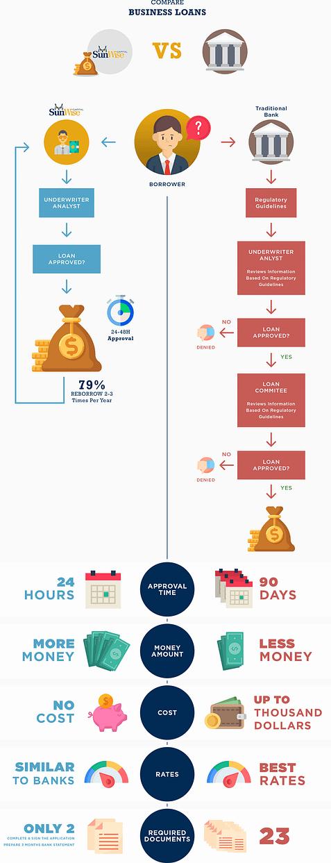 Bank vs Sunwise Capital