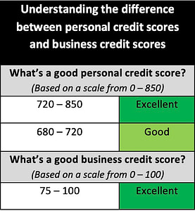Business and Personal Credit Scores