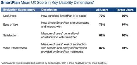 SmartPlan Means UX Score In Key Usability Dimensions