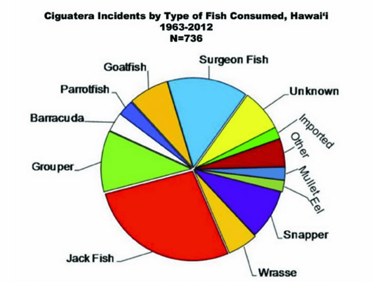 ciguatera incidents by type of fish