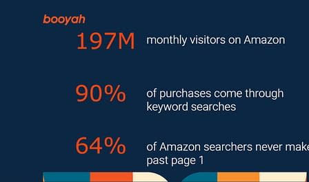 Amazon SEO facts
