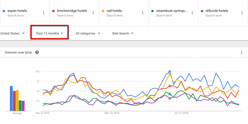 hotel search trends