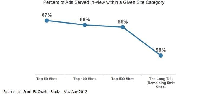 percent of ads served in a given site category