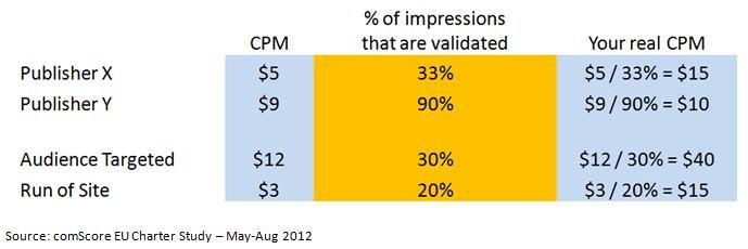 impressions chart