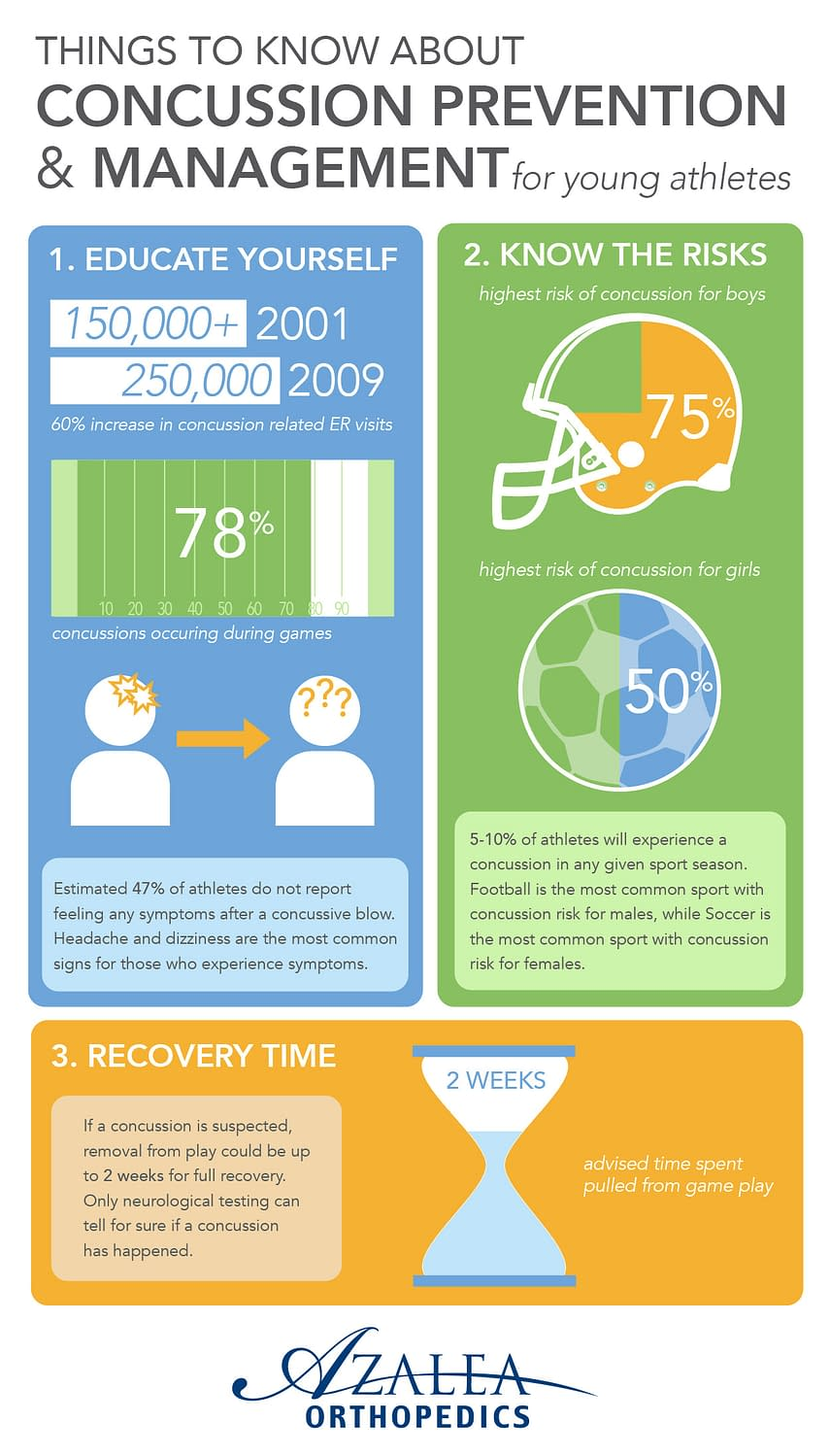 Youth Sports Concussion Statistics