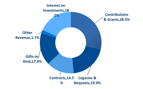 Contributions & Grants, 28.5%; Legacies & Bequests, 19.9%; Contracts, 14.5%; Gifts-in-Kind, 17%; Interests on Investments, 18.2%; Other, 1.7%
