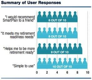 User Summary